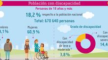 Se revelan los datos de la Discapacidad en Costa Rica
