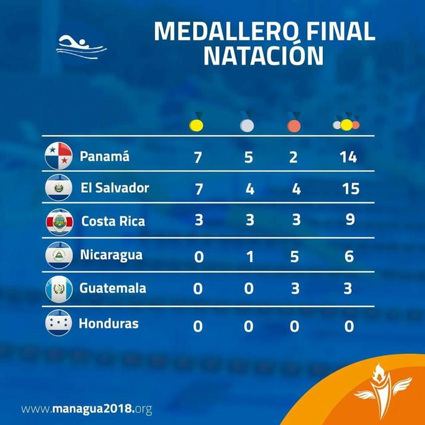 medallero managua 2018 natacion