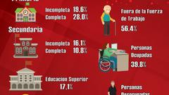 Educación y Desempleo: un vistazo a la disCapacidad en Costa Rica