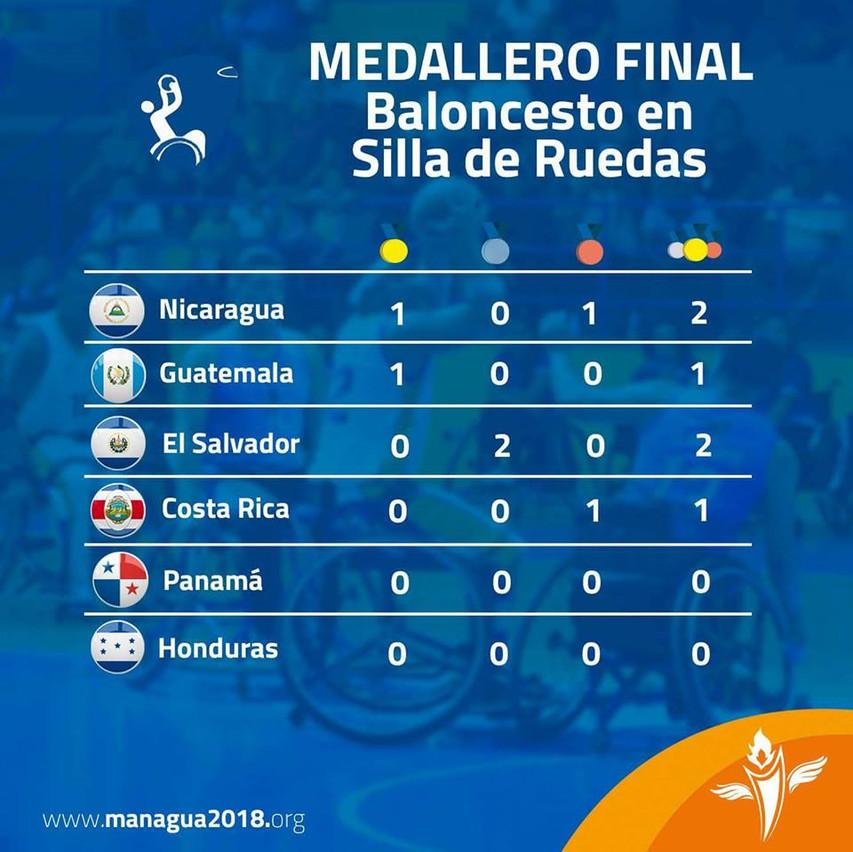 medallero managua 2018 basket