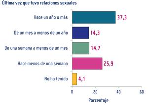Datos según ENADIS 2018