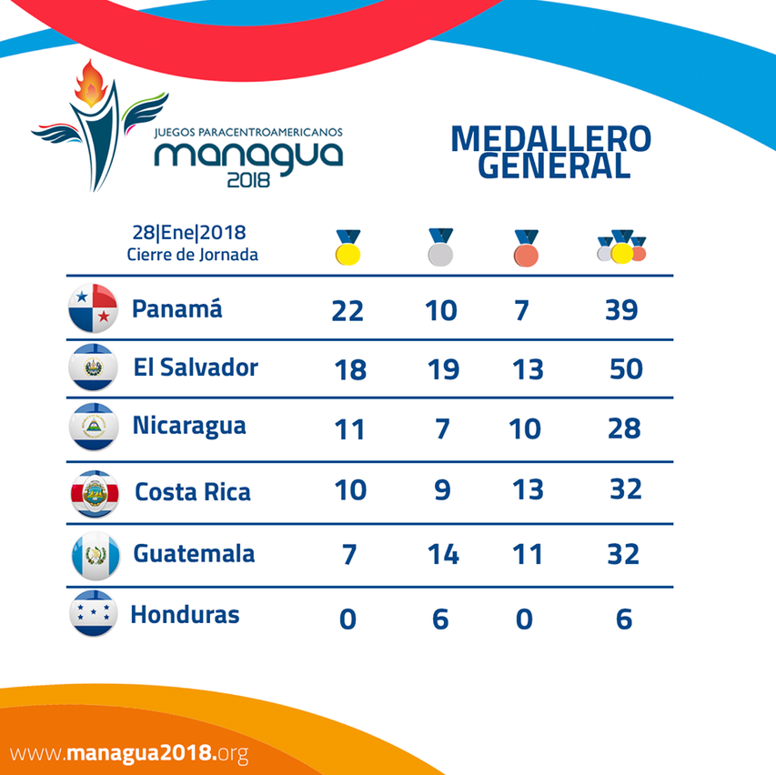 medallero managua 2018 paracentroamericanos