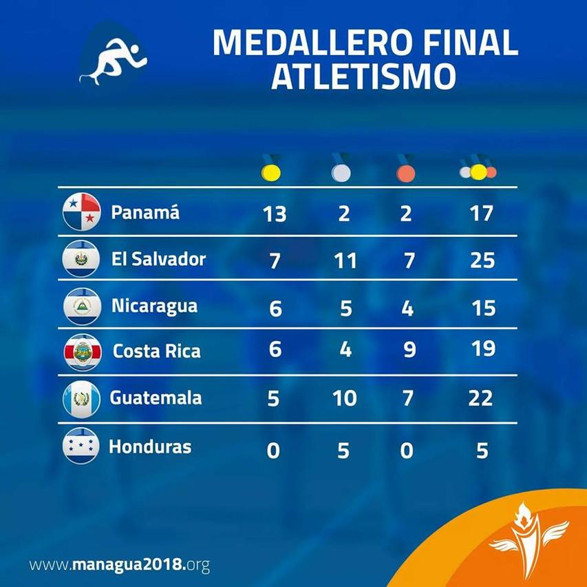 atletismo managua 2018