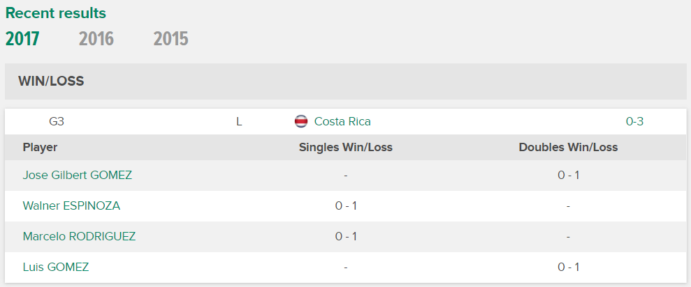 Tabla de Resultados del Equipo de Panamá en la Copa Davis al 14 de junio del 2017.