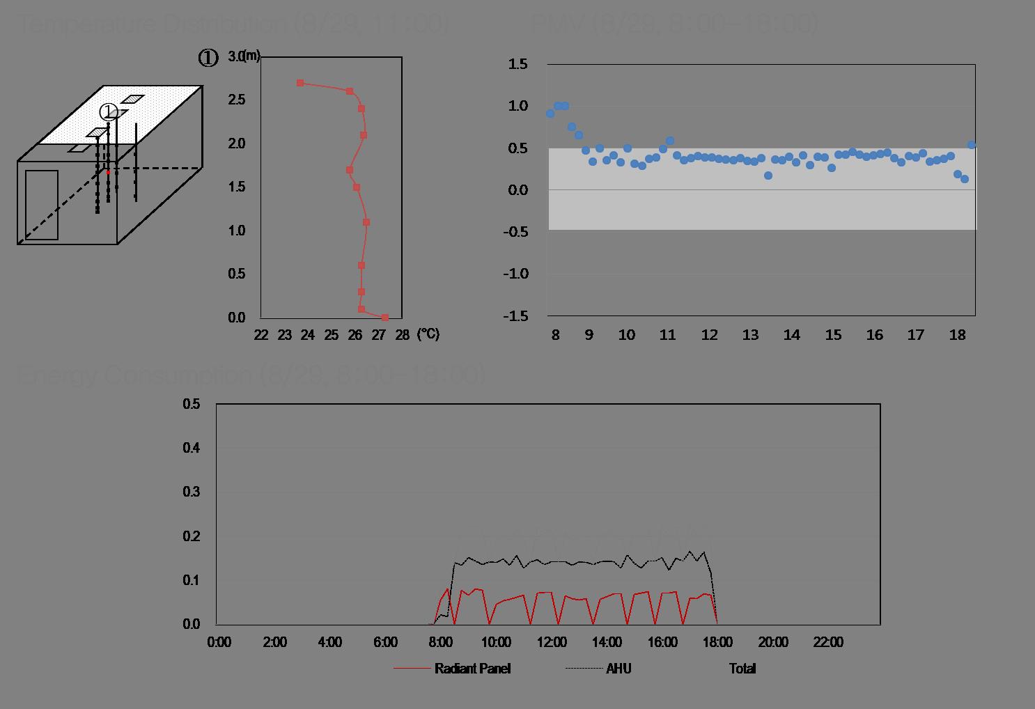 포스코그린빌딩 요소기술 실험 데이터