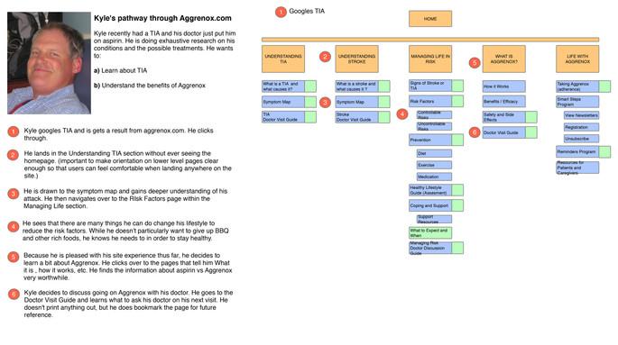 Aggrenox_sitemap_flows_v1.jpg