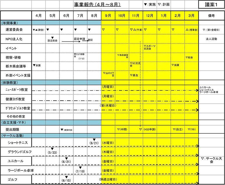 議案1 事業報告計画・実績表-中間.jpg
