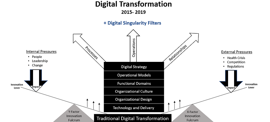 Digital Trnsfrmtn 2015 to 2019.PNG