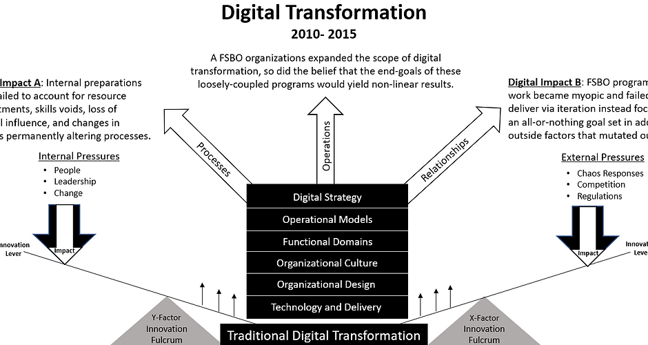 2010 to 2015 Digital Trnsfrmtn.PNG