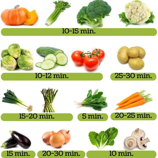 Tiempo de cocci n de las verduras psiconutrifit - Tiempo de coccion de la patata ...