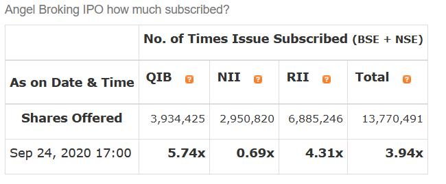 Angel Broking IPO Subscription Status (Bidding Detail)
