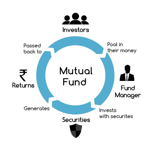 How to make money from mutual funds