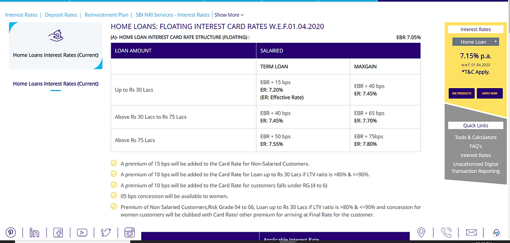 SBI home loan interest rates