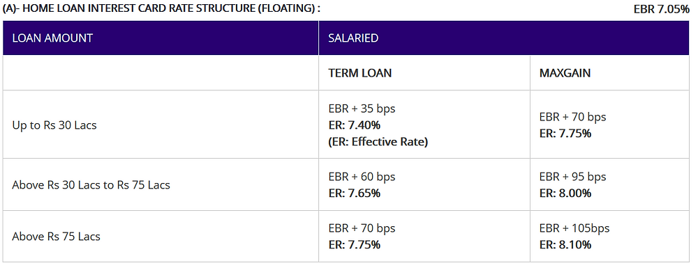 HOME LOANS: FLOATING INTEREST CARD RATES W.E.F.01.05.2020