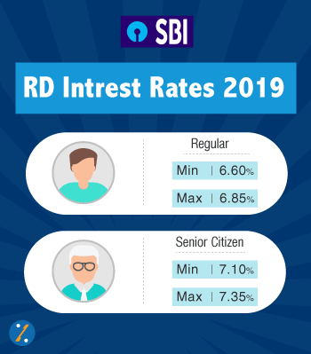 Existing rates on Recurring Deposit