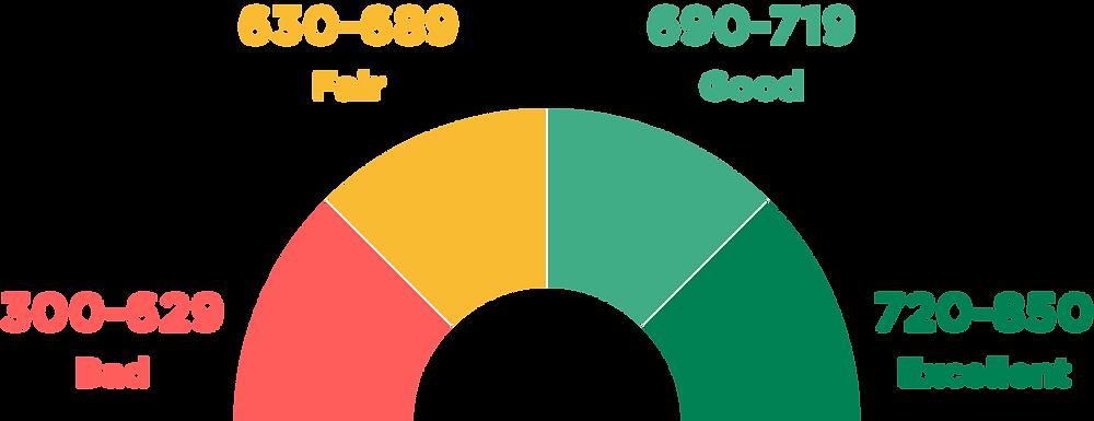 Credit score indicator