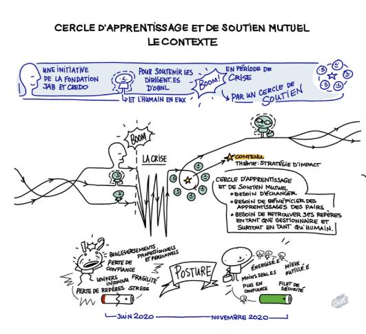 Accompagnement du Cercle d'apprentissage et de soutien mutuel (Fondation J.Armand Bombardier et Credo)