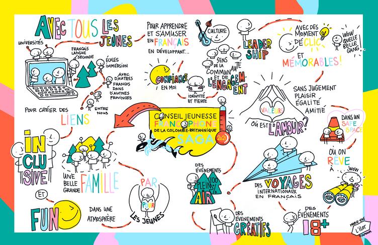 Conseil jeunesse francophone de la Colombie Britannique