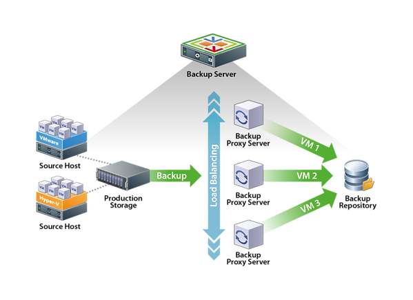 kisspng-veeam-backup-replication-proxy-s