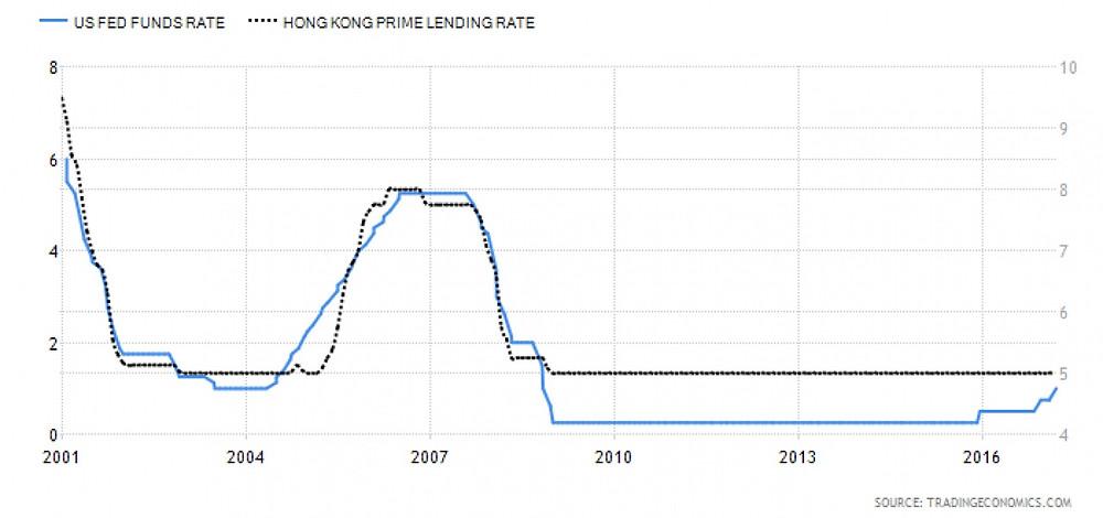 2001年至今的美國聯邦基金利率(US FED FUNDS RATE)和香港銀行最優惠利率(HONG KONG PRIME LENDING RATE)。(作者提供)