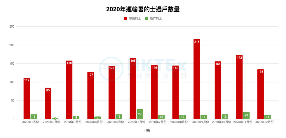 2020年運輸署的士過戶數量