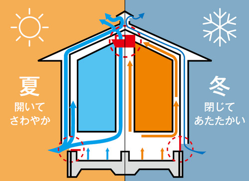 ソーラーサーキット工法概略図