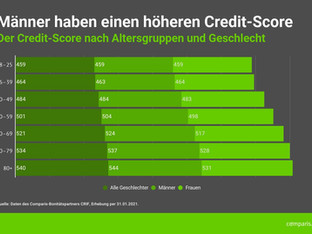 Sind Männer kreditwürdiger als Frauen?