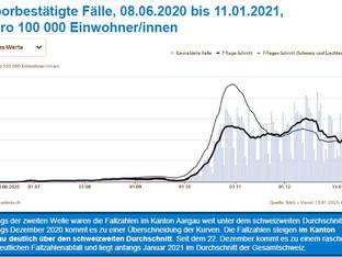 Regierungsrat Gallati vorsichtig, trotz besseren Corona-Zahlen im Aargau