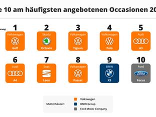 Diesel-Skandal hat Volkswagen nicht geschadet - im Gegenteil