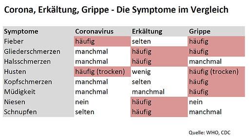 Corona Symptome.jpg