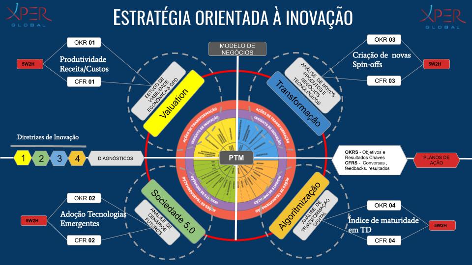 Diretrizes de Gestão - Estratégia Orientada a Inovação.png