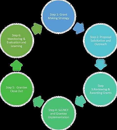 diagram-grant-making.png