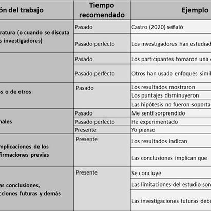 ¿Qué tiempos verbales debes usar en cada sección de tu tesis?