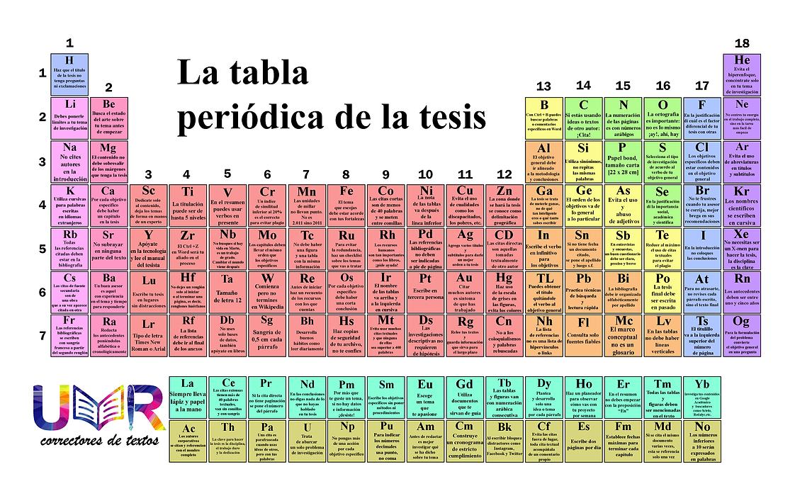 La Tabla Periódica de la Tesis