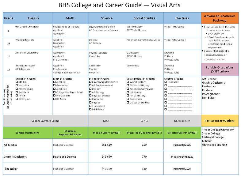 Visual Arts Career Guide.PNG