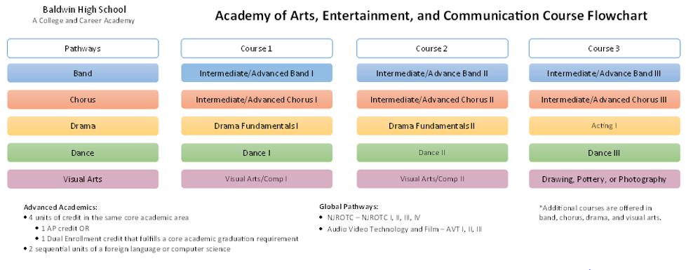Arts Flowchart.PNG