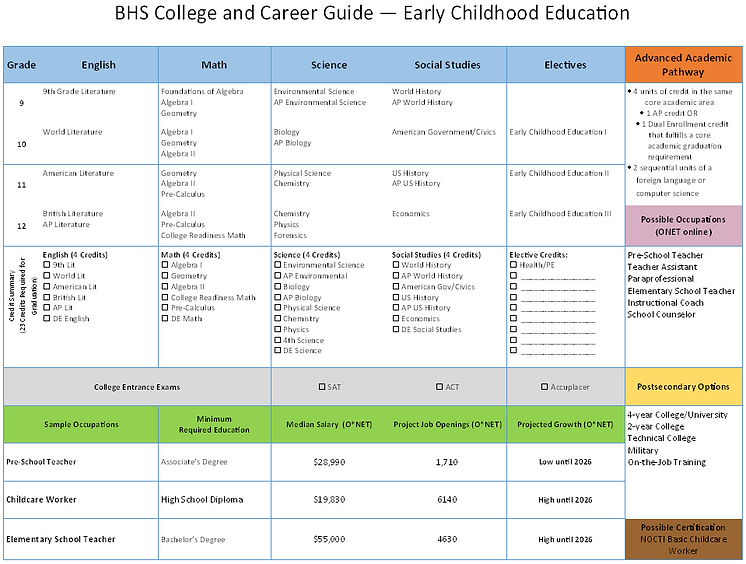 Early Childhood Education Career Guide.P