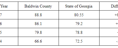 Baldwin County School District Sets Another Record High Graduation Rate