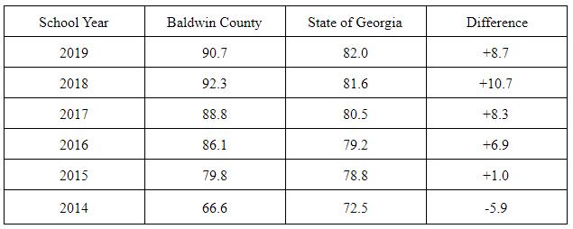 BCSD graduation data chart