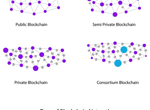 Private, Public, and Consortium Blockchains - What's the Difference?
