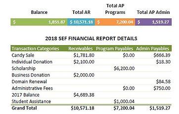 2918 Financial Report.JPG