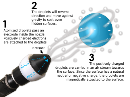 Electrostatic Sprayer vs. ULV Foggers. Is there any difference