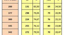 REFERENDUM COSTITUZIONALE DEL 20 E 21 SETTEMBRE 2020 - RISULTATI DEL COMUNE DI SUPINO