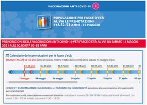 VACCINI: AL VIA DA SABATO 15 MAGGIO 2021 ALLE 00.00 ETA' 52-53 ANNI.