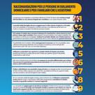🔴 EMERGENZA CORONAVIRUS 🔴 Raccomandazioni per le persone in isolamento domiciliare e familiari