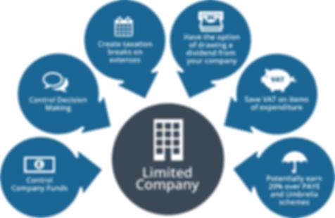 LTD company Accountants.png