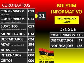 Atualização Covid 19 e Dengue do Município de São Carlos - SC 23/06/2020 - 16h00min