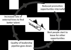 negative talent spiral