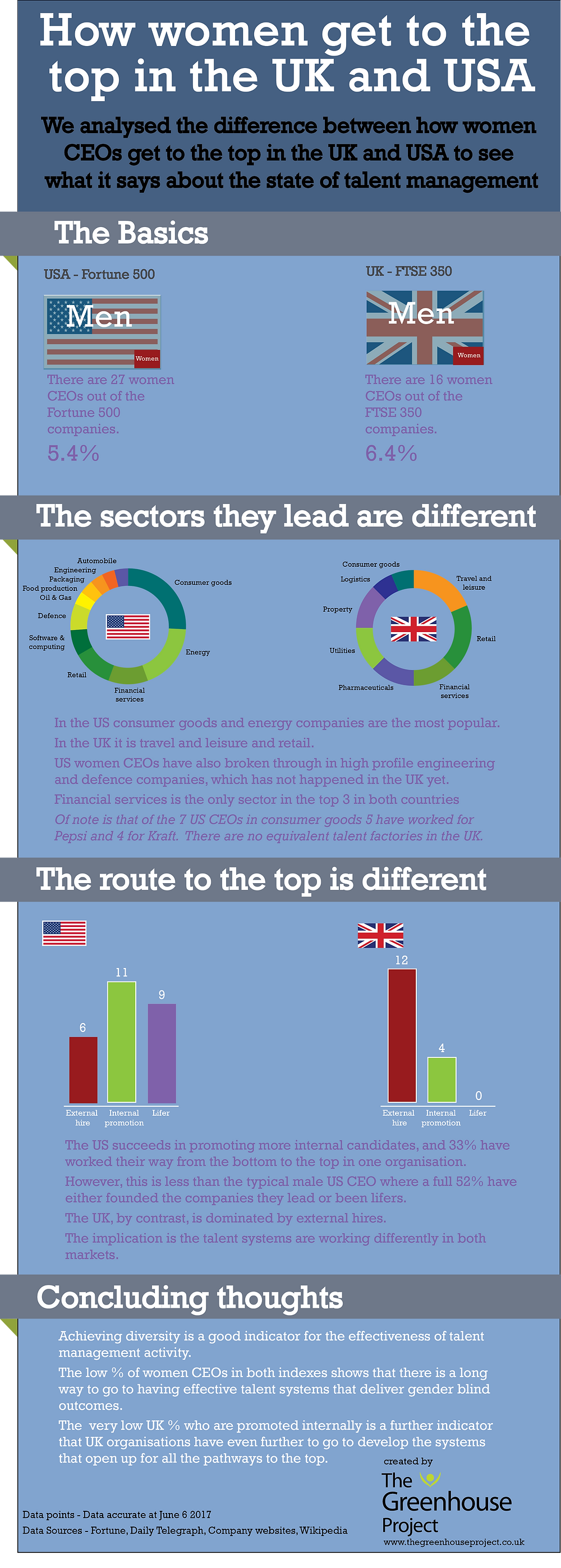 US and UK CEO career paths