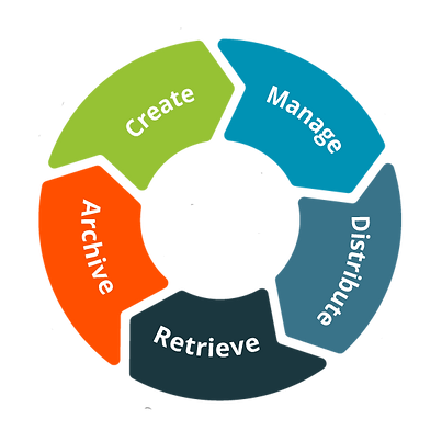 Digital-asset-lifecycle.png